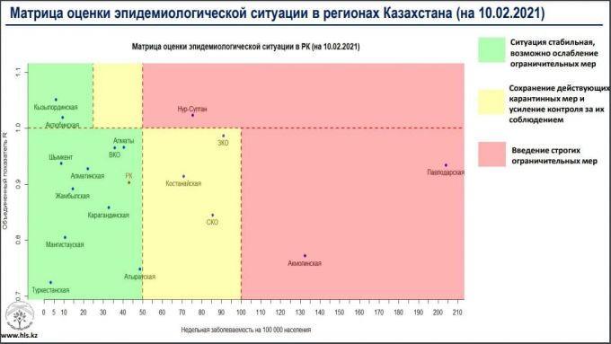 Один регион Казахстана перебрался в «зеленую зону» по заболеваемости коронавирусом 1