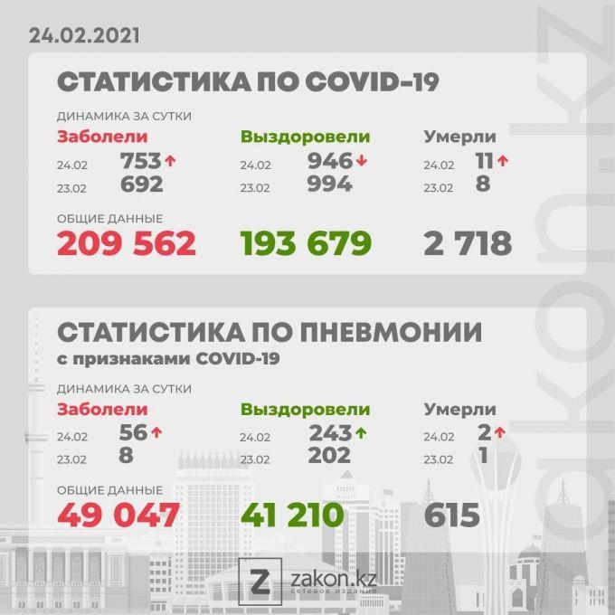 В Казахстане в семь раз выросло число больных коронавирусной пневмонией