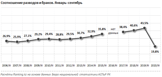Казахстанцы стали меньше разводиться во время пандемии 2