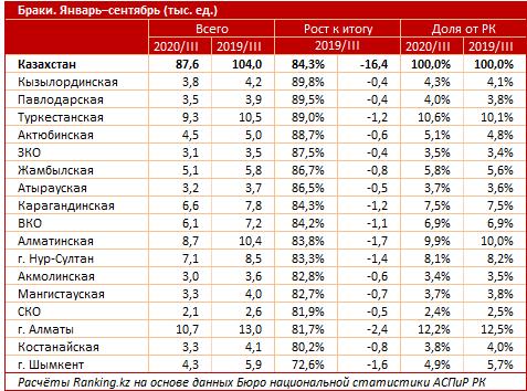 Казахстанцы стали меньше разводиться во время пандемии 3
