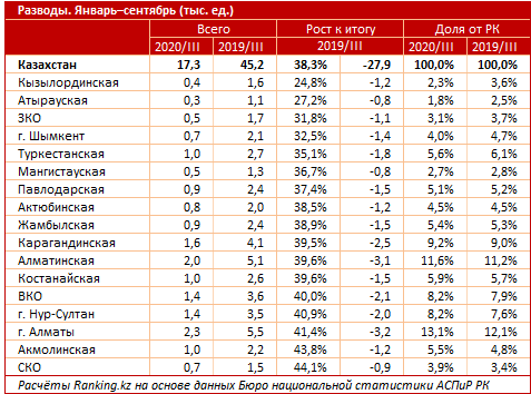 Казахстанцы стали меньше разводиться во время пандемии 4
