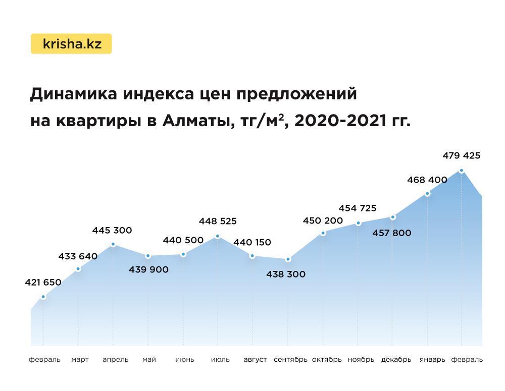 Цены на квартиры в Казахстане в феврале показали рекордные значения 2