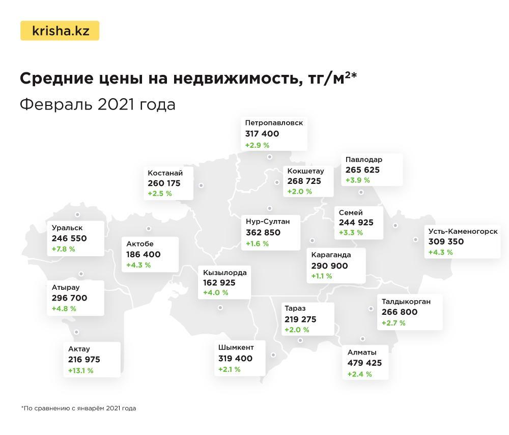 Цены на квартиры в Казахстане в феврале показали рекордные значения 1