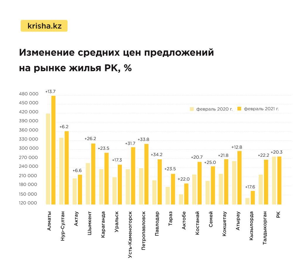 Цены на квартиры в Казахстане в феврале показали рекордные значения 5