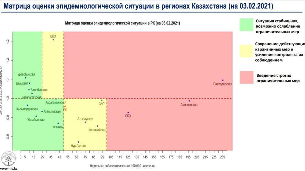 Три региона Казахстана остаются в «красной» зоне по коронавирусу 1