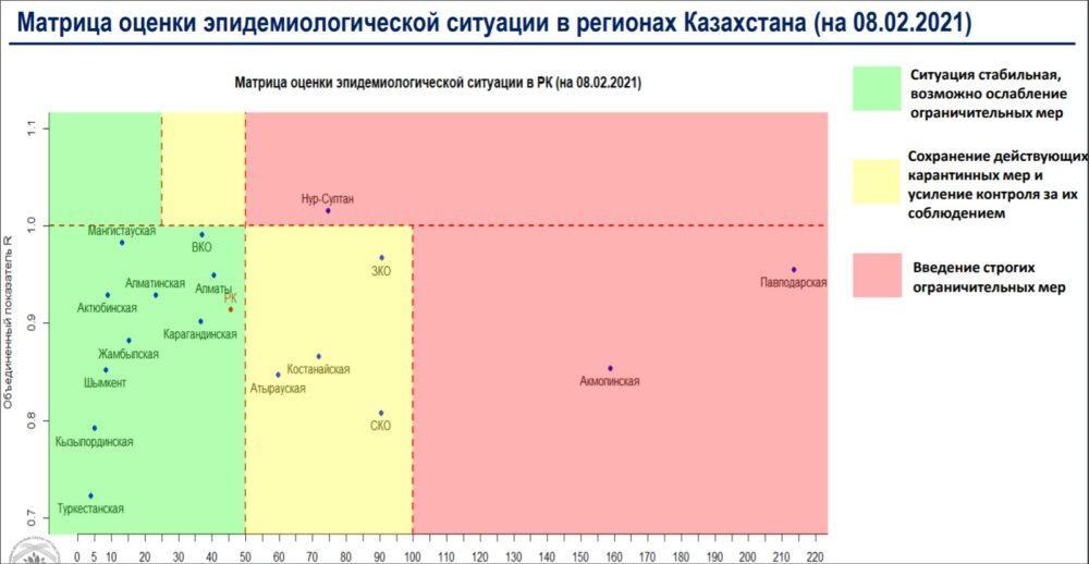 """Нур-Султан вернулся в """"красную"""" зону по заболеваемости коронавирусом 1"""
