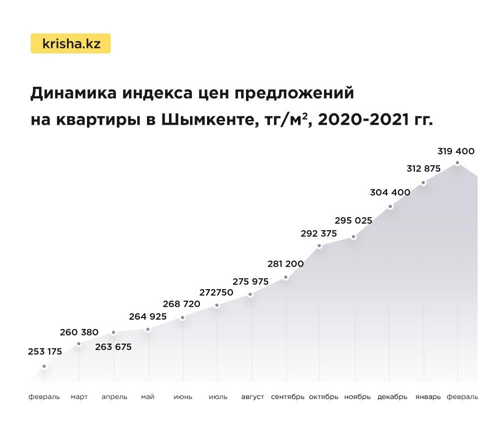 Цены на квартиры в Казахстане в феврале показали рекордные значения 3