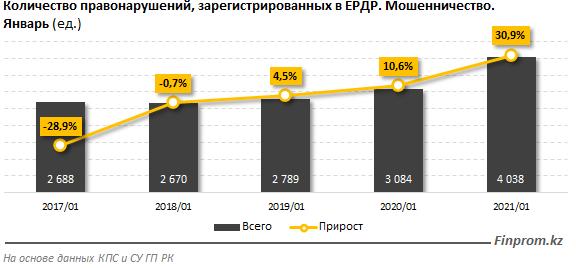 1,8 млрд тенге отдали казахстанцы мошенникам в январе 2021 года. Главные схемы обмана 1