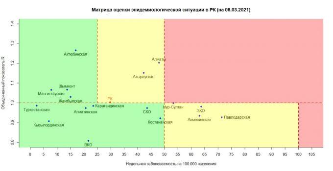 """Казахстан - в """"желтой"""" зоне по коронавирусу. Нур-Султан и Алматы приближаются к """"красной"""" 1"""
