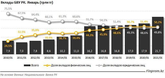 Казахстанцы за год пандемии увеличили свои депозиты на 1,7 трлн тенге 1