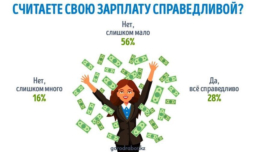 Казахстанцы назвали свою зарплату несправедливой ‒ исследование 1