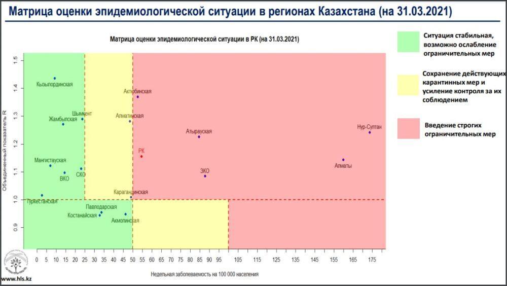 В «красной» зоне теперь находятся пять регионов Казахстана 1
