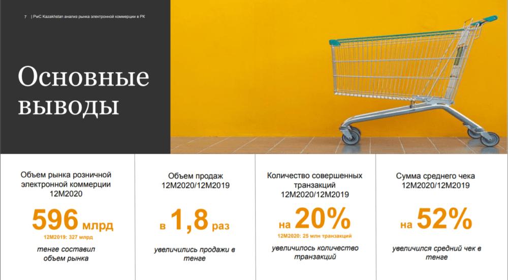 Онлайн покупки: средний чек казахстанца вырос на 52% 1
