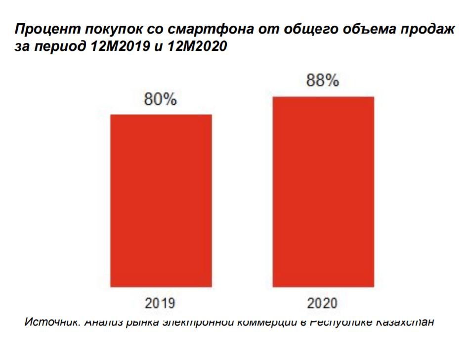 Онлайн покупки: средний чек казахстанца вырос на 52% 2