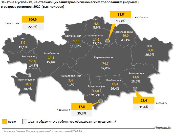 Аналитики посчитали, что четверть казахстанцев работают в плохих условиях 2