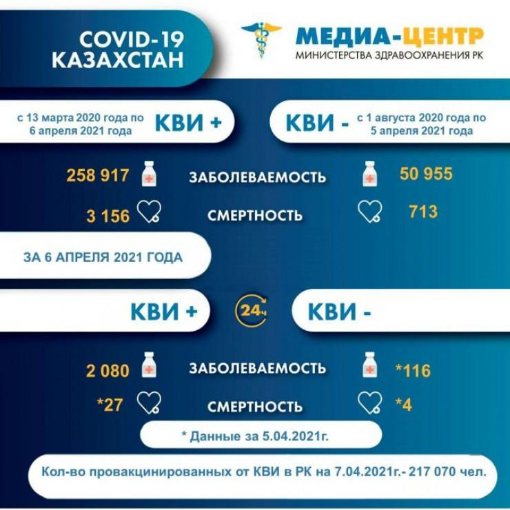 В Казахстане выявили резкий скачок смертности от коронавируса 1
