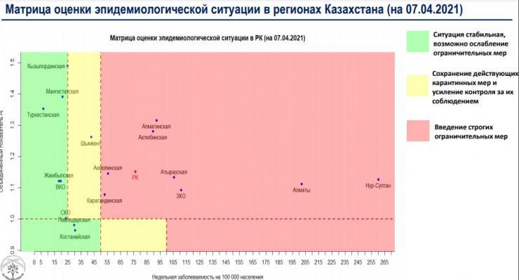 """Еще один регион Казахстана попал в """"красную"""" зону 1"""