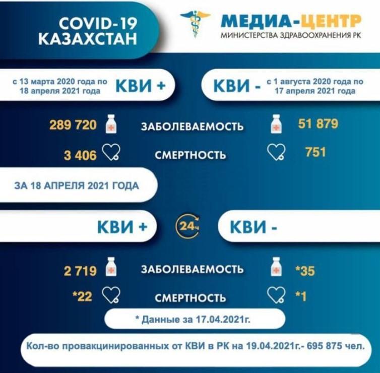 В Казахстане выросло число погибших от коронавируса и пневмонии