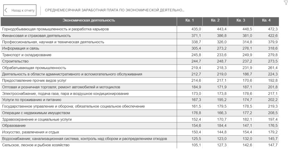 Посмотрите, где в Казахстане самые высокие зарплаты 1