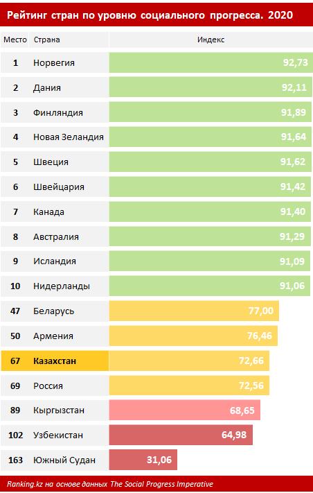 Казахстан обогнал Россию в рейтинге социального прогресса 1