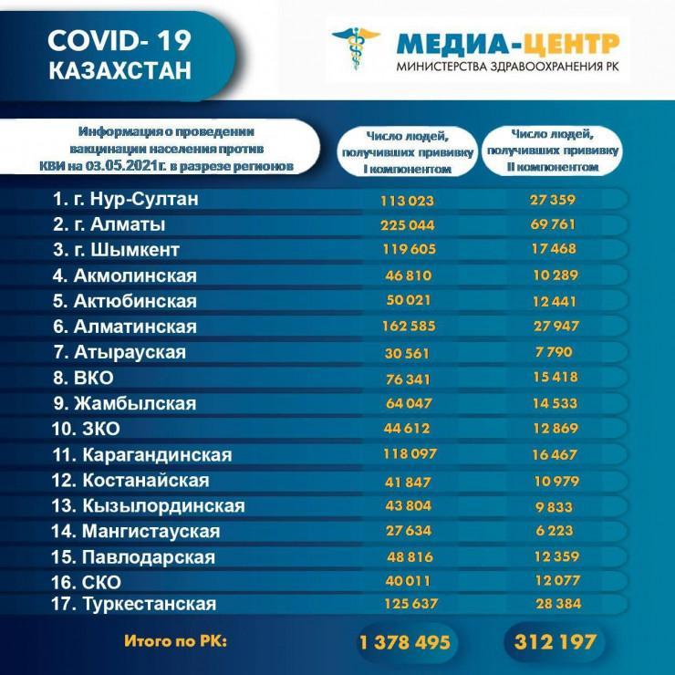 Стало известно, сколько казахстанцев получили вакцину от коронавируса 1
