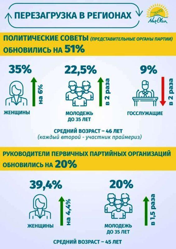 Nur Otan усилит работу партийцев на местах – Бауыржан Байбек 1