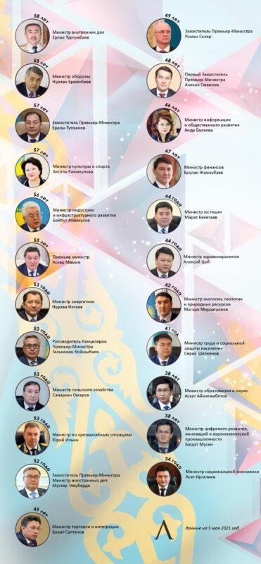 В каком возрасте можно стать министром в Казахстане