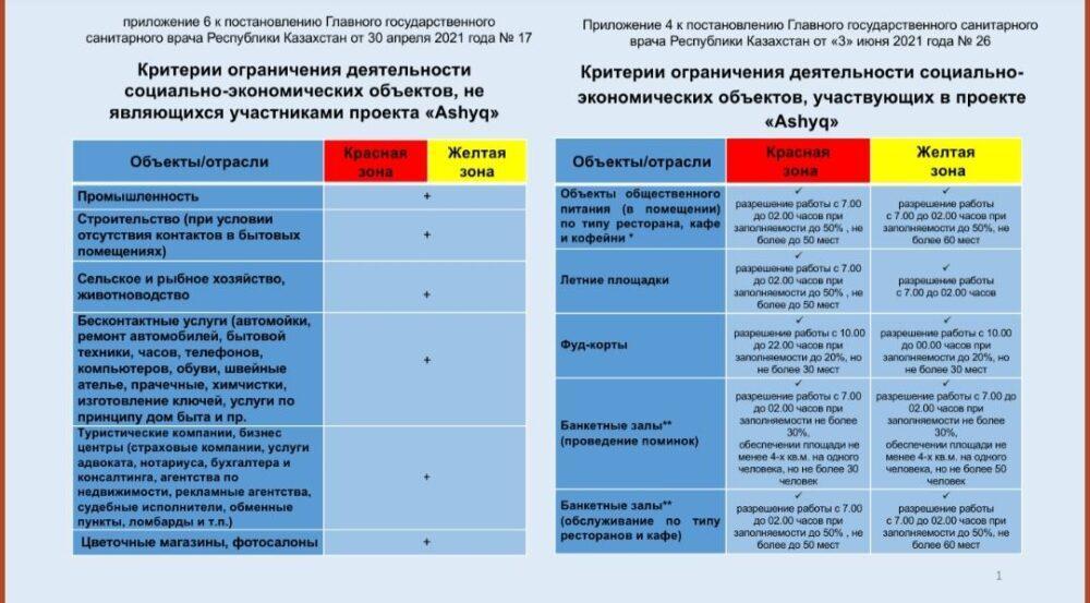 В Алматы вышло новое постановление о карантине 2