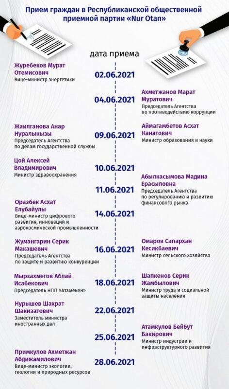 Кто из министров проведет прием граждан на площадке Nur Otan в июне