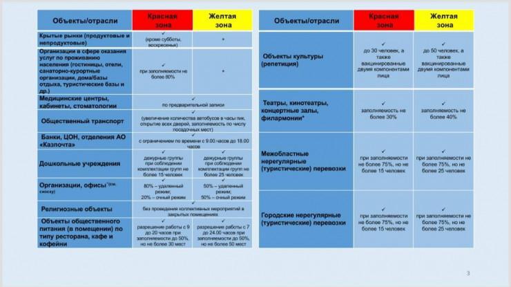 В Алматы вышло новое постановление о карантине 4