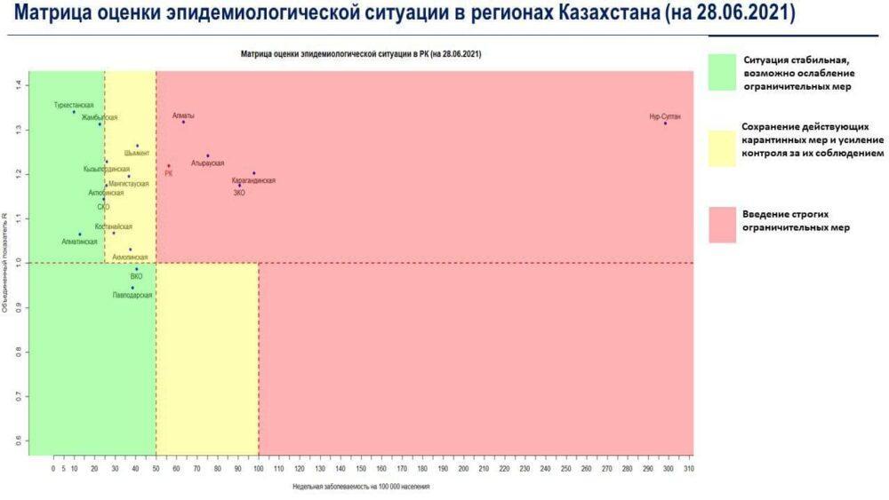 «Желтая» зона растет: три области перешли черту в Казахстане 1