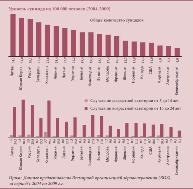 Дети в Казахстане почти каждый день совершают самоубийства. Можно ли решить эту проблему 1