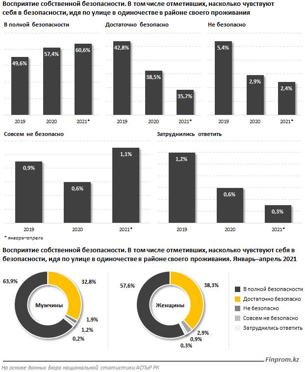 Казахстанцы доверяют прокуратуре больше, чем полиции - исследование 1
