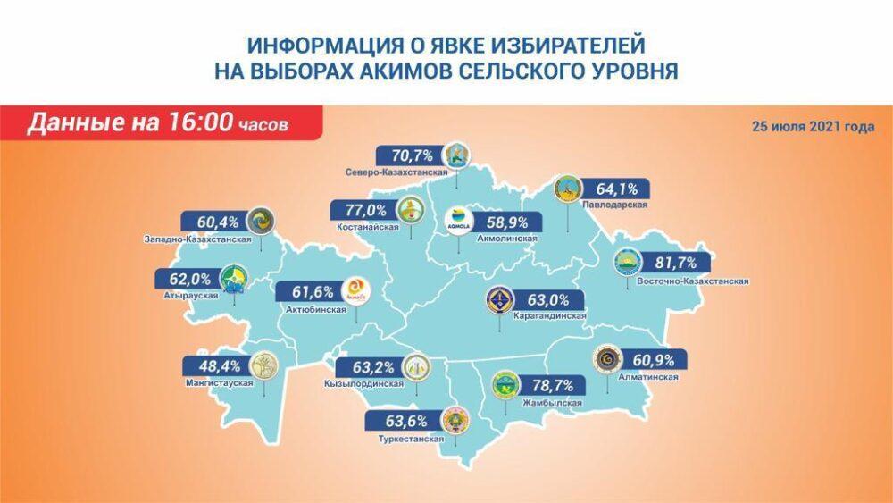 В Казахстане проходят выборы сельских акимов: промежуточные итоги по регионам