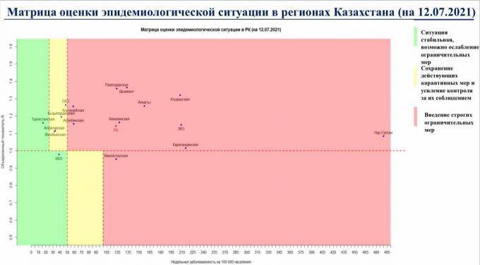 """Только два региона Казахстана остались в """"зеленой"""" зоне по коронавирусу 1"""