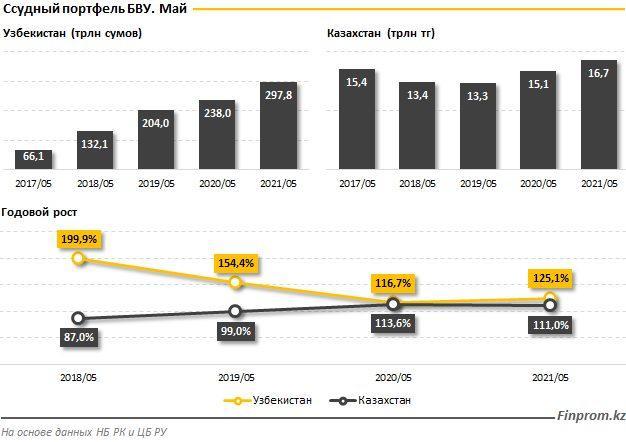 Казахстанские банки значительно уступают узбекистанским: подробная статистика