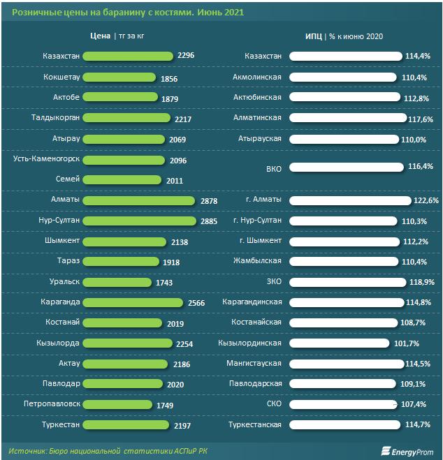 В Казахстане на 14% подорожала баранина 1