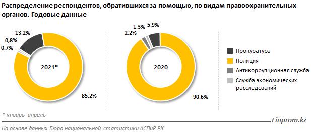 Казахстанцы доверяют прокуратуре больше, чем полиции - исследование 2
