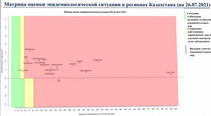 """Только один регион Казахстана находится не в """"красной"""" зоне по коронавирусу"""