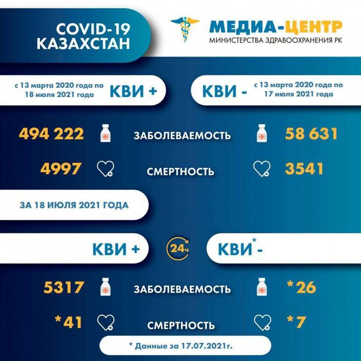 48 человек умерли от коронавируса и пневмонии в Казахстане за сутки 1