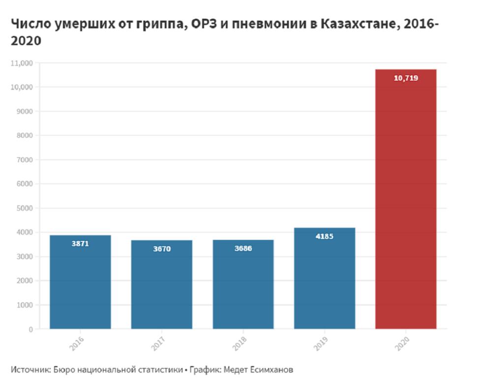 В ДТП погибает больше казахстанцев, чем от коронавируса. Действительно ли это так 1