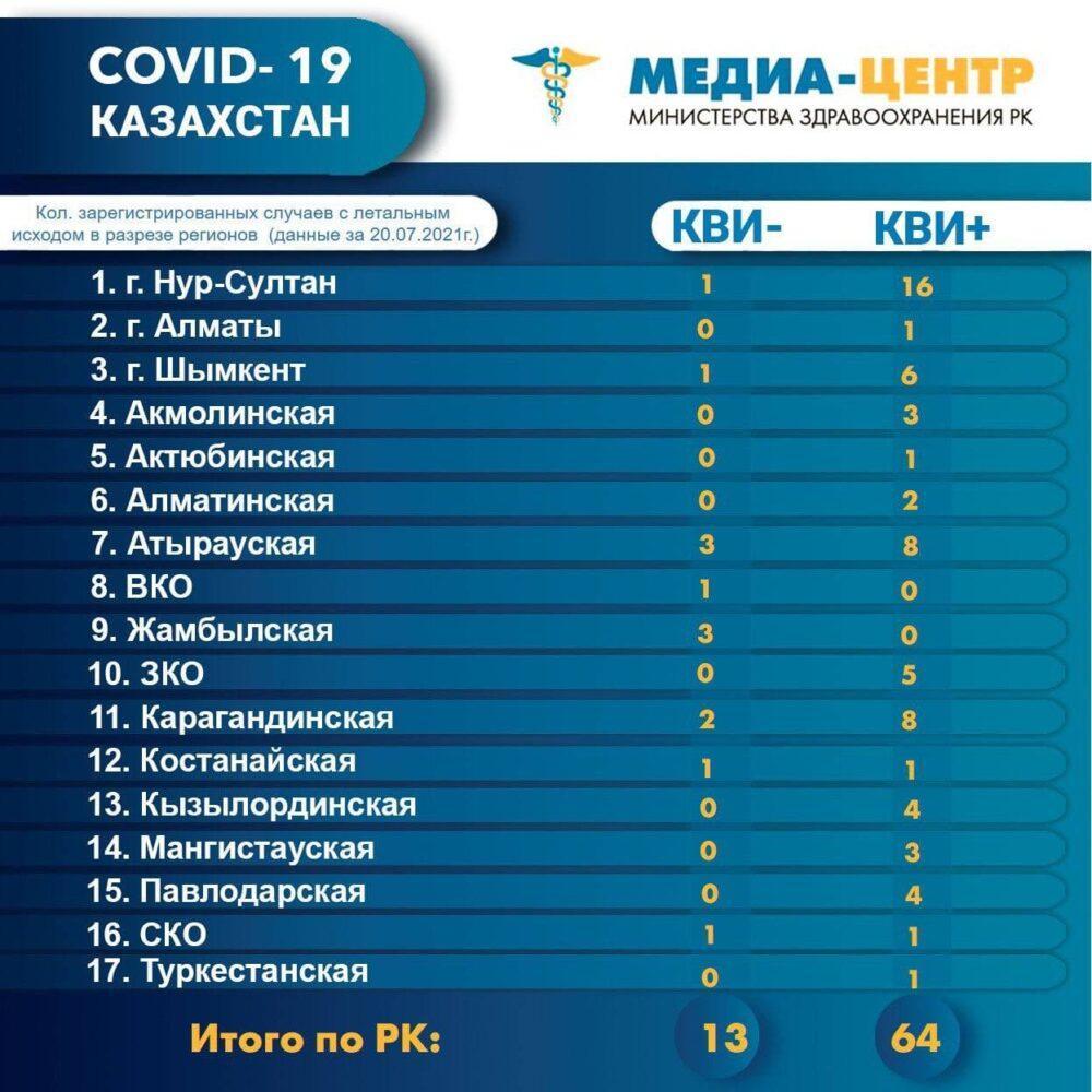 77 летальных случаев от коронавируса и пневмонии зарегистрированы в Казахстане 1