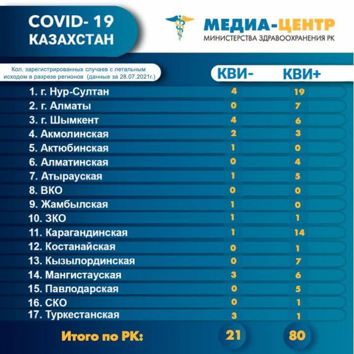Еще 101 пациент скончался от коронавируса и пневмонии в Казахстане