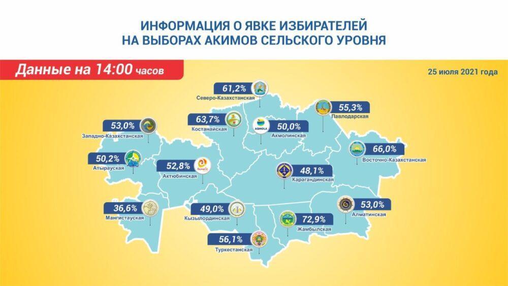 Выборы сельских акимов в Казахстане: промежуточные итоги по регионам