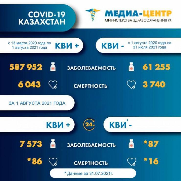 За сутки от коронавируса и пневмонии умерли 102 казахстанца