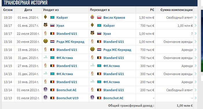 Казахстанский футбол - череда финансовых провалов. Куда клубы тратят деньги