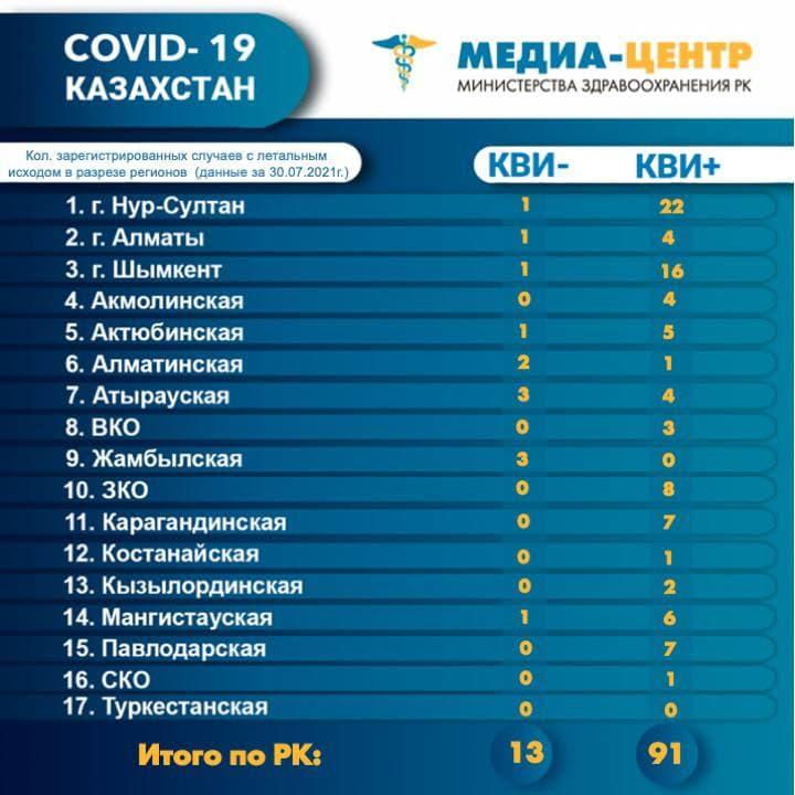 104 пациента скончались от коронавируса и пневмонии в Казахстане