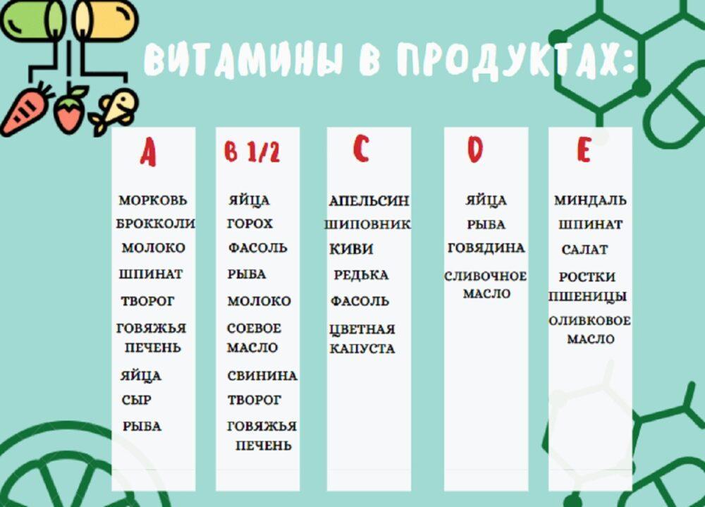 Витамины в продуктах: чем питаться казахстанцам, чтобы не заболеть