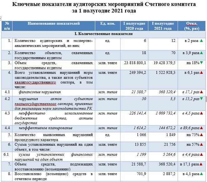 Казахстанские чиновники впустую растратили 1,5 миллиарда бюджетных средств в 2021 году