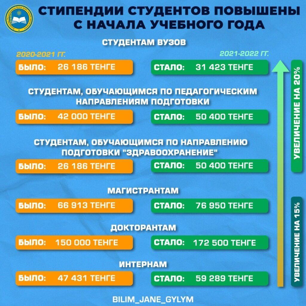 Студентам казахстанских вузов повысили стипендии